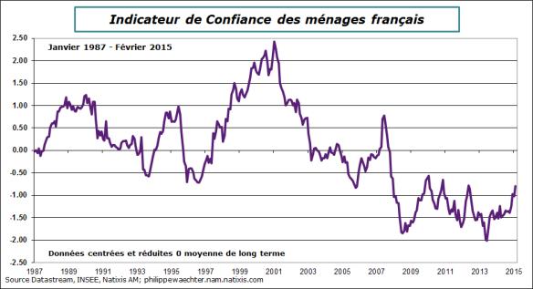 France-2015-fevrier-moral-menages