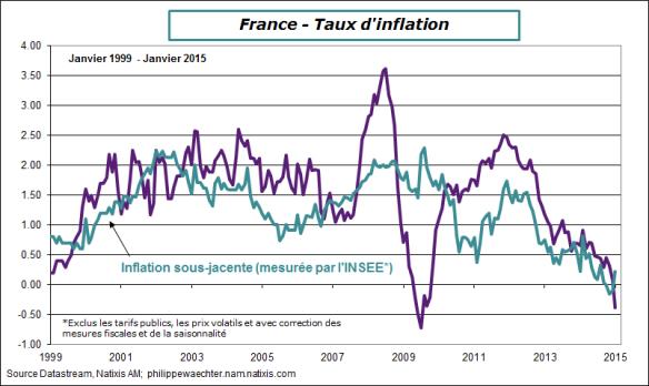 France-2015-janvier-inflation