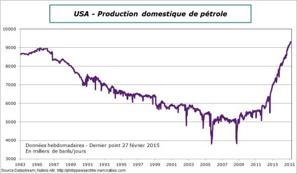 USA-2015-fevrier-27-prod-petrole