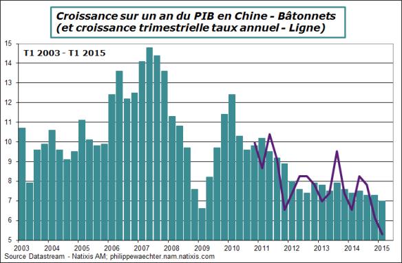 Chine-2015-T1-PIB