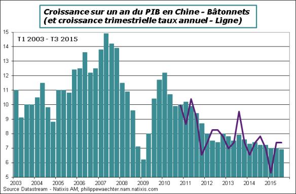 Chine-2015-T3-PIB