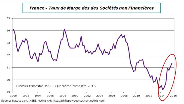 France-2015-T4 - taux de marge