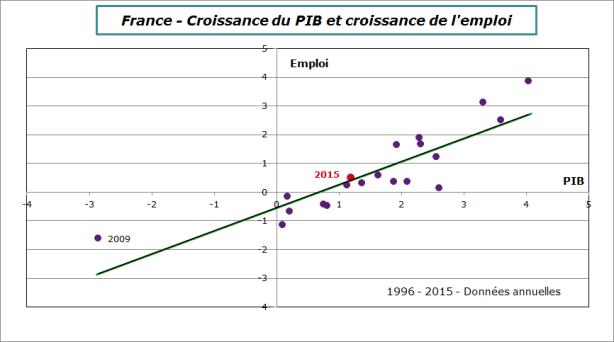 France-emploi-PIB