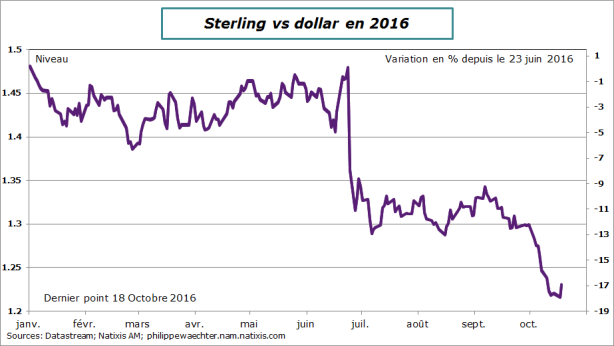 SterlingUSD-18octobre.png